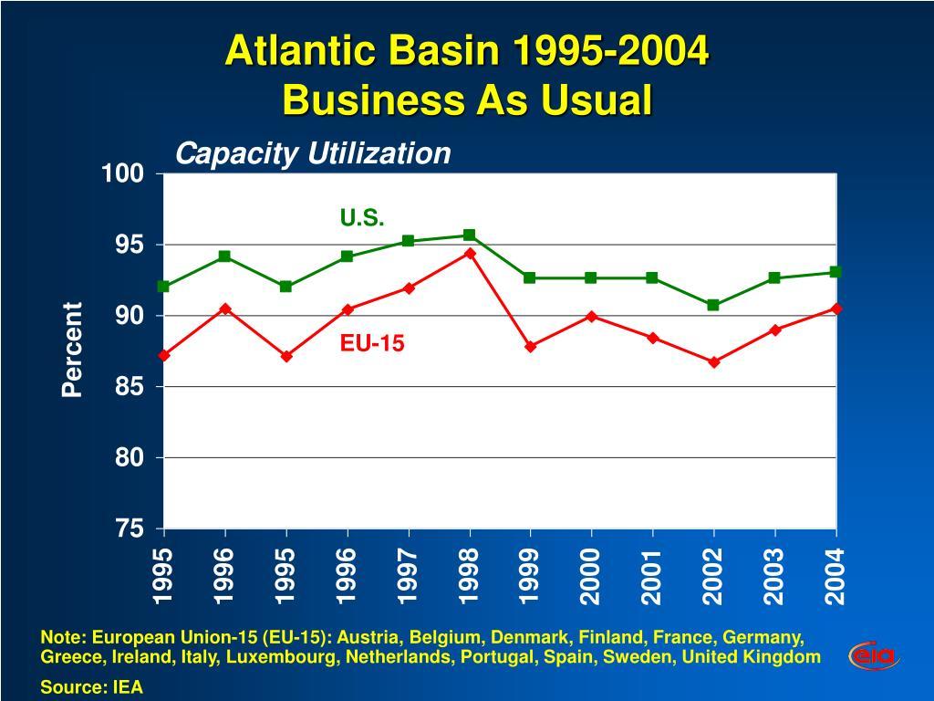Atlantic Basin 1995-2004