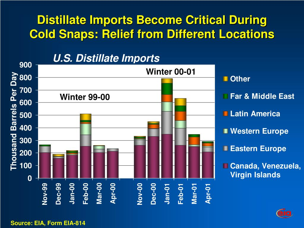 Distillate Imports Become Critical During Cold Snaps: Relief from Different Locations