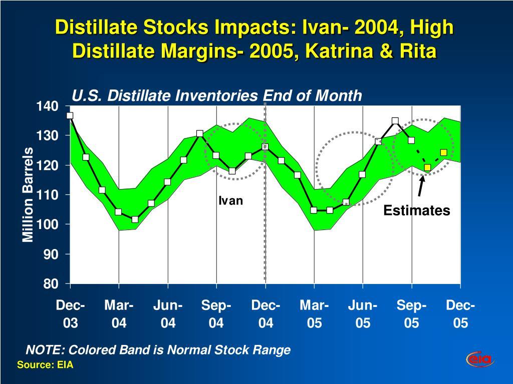 Distillate Stocks Impacts: Ivan- 2004, High Distillate Margins- 2005, Katrina & Rita
