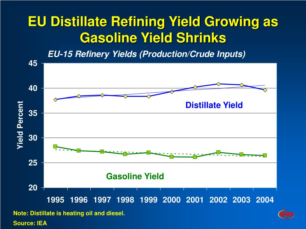 EU Distillate Refining Yield Growing as Gasoline Yield Shrinks