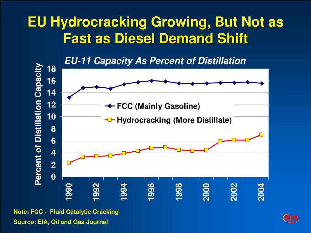 EU Hydrocracking Growing, But Not as Fast as Diesel Demand Shift