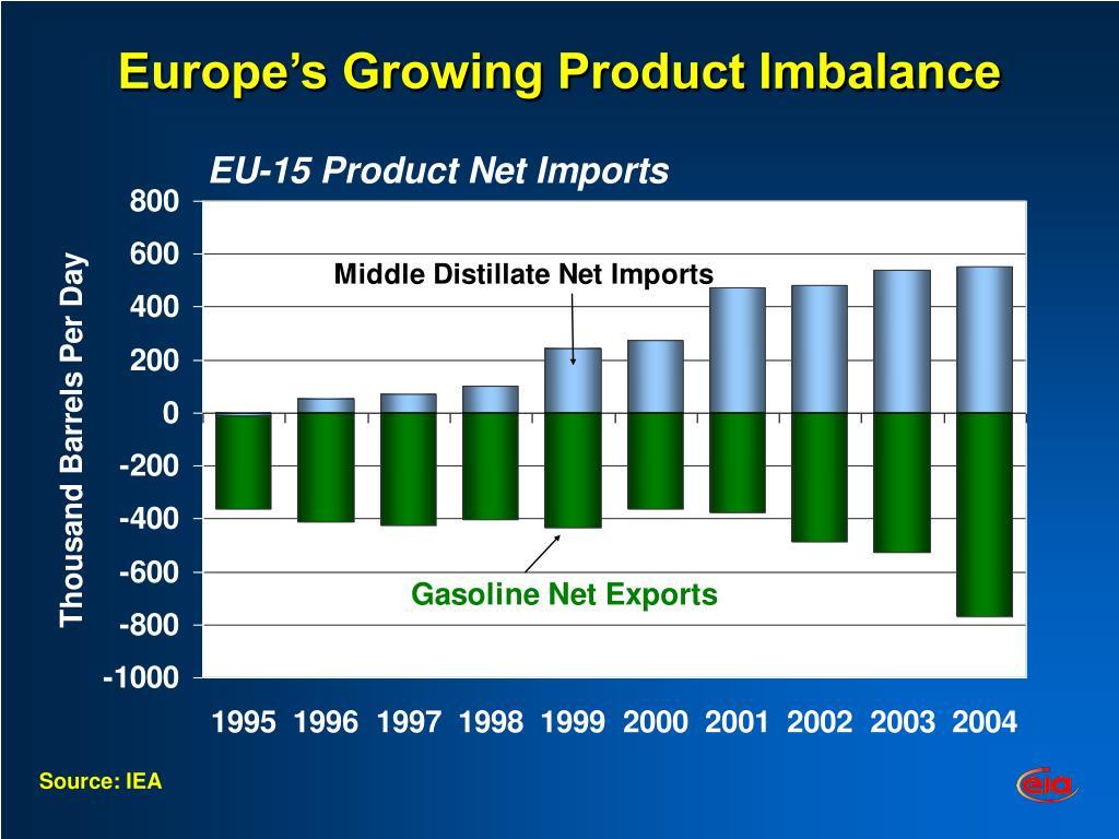 Europe's Growing Product Imbalance