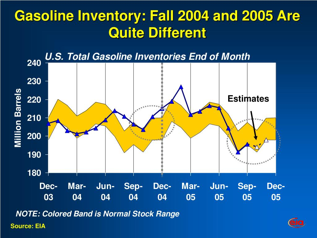 Gasoline Inventory: Fall 2004 and 2005 Are Quite Different