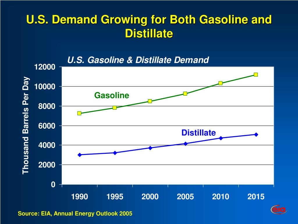 U.S. Demand Growing for Both Gasoline and Distillate