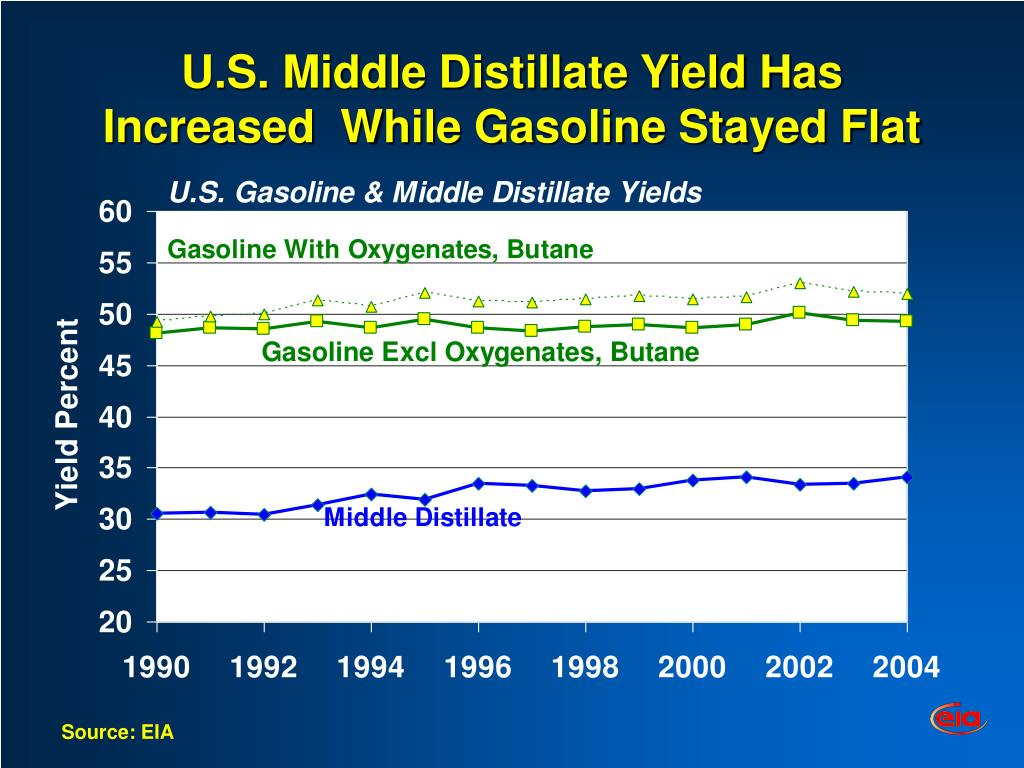U.S. Middle Distillate Yield Has Increased  While Gasoline Stayed Flat