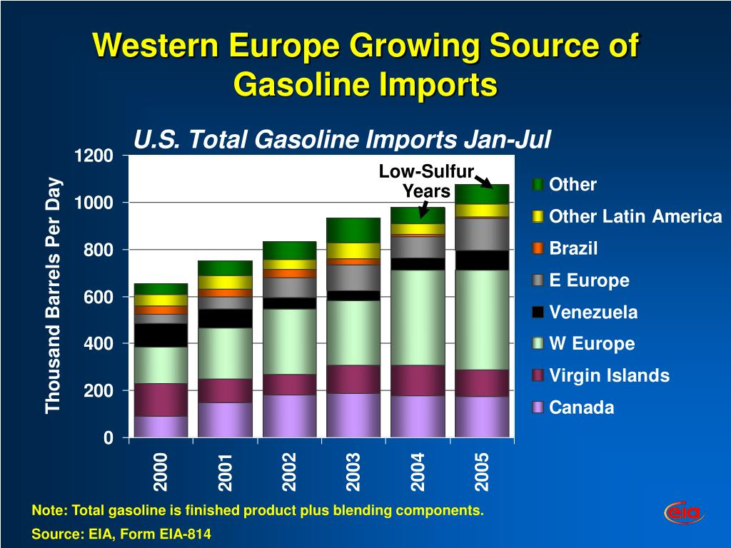 Western Europe Growing Source of Gasoline Imports