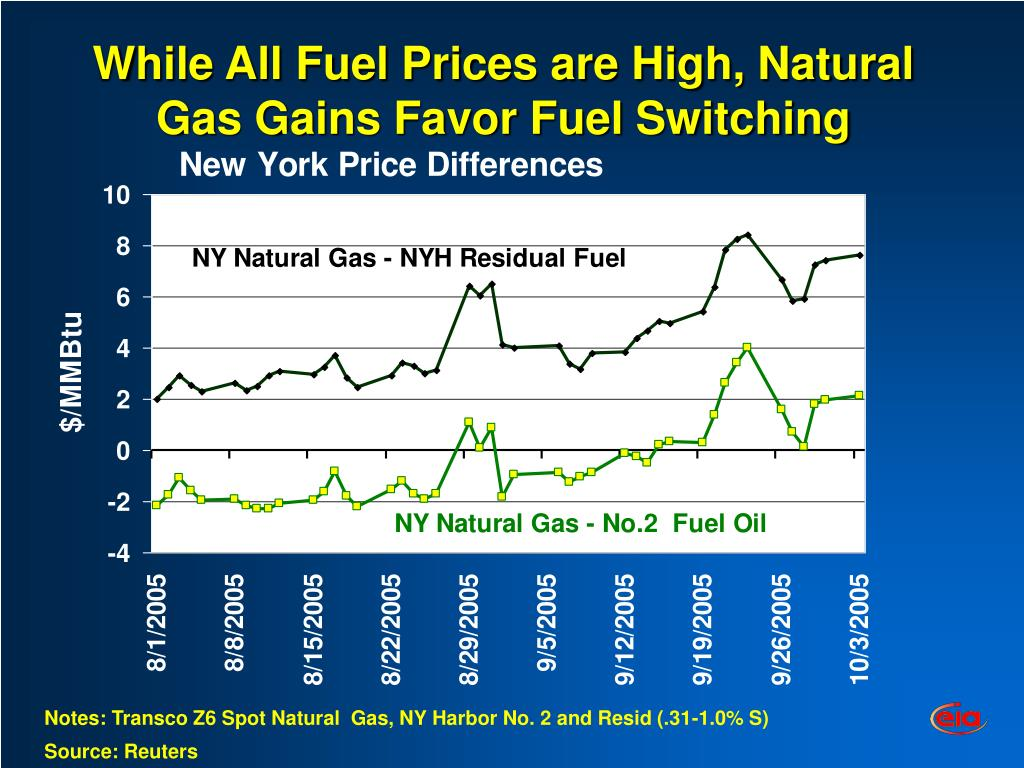 While All Fuel Prices are High, Natural Gas Gains Favor Fuel Switching