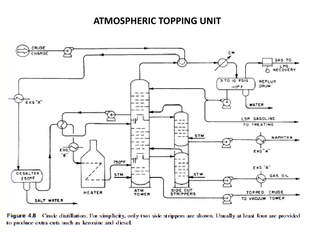 ATMOSPHERIC TOPPING UNIT
