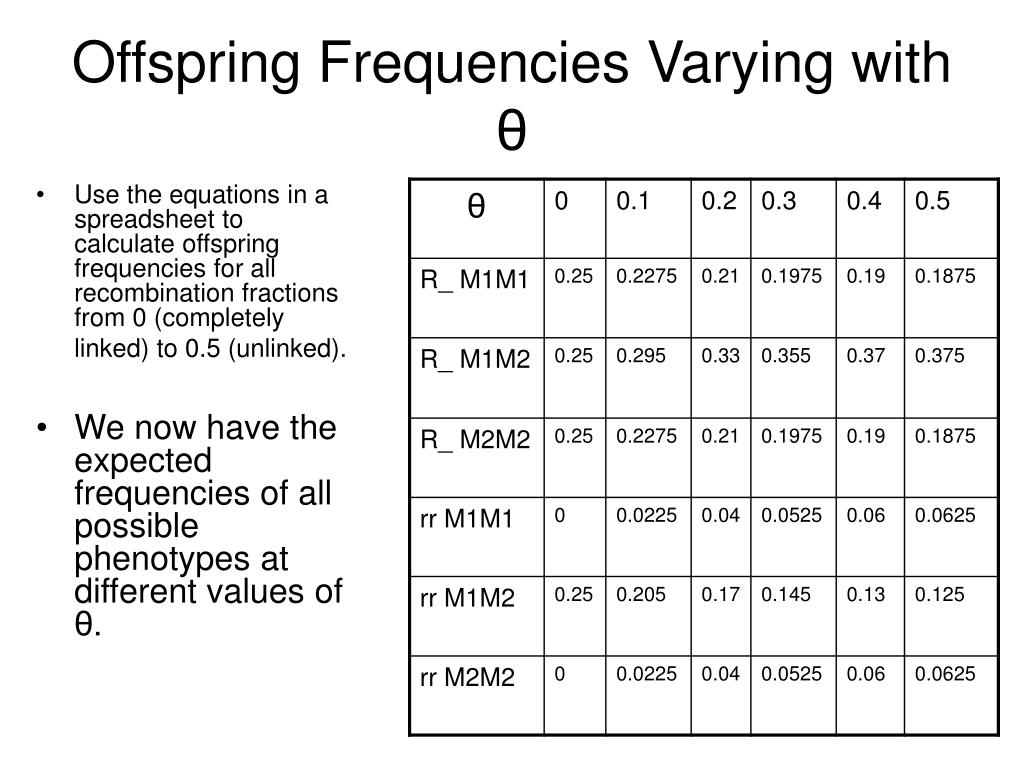 Offspring Frequencies Varying with
