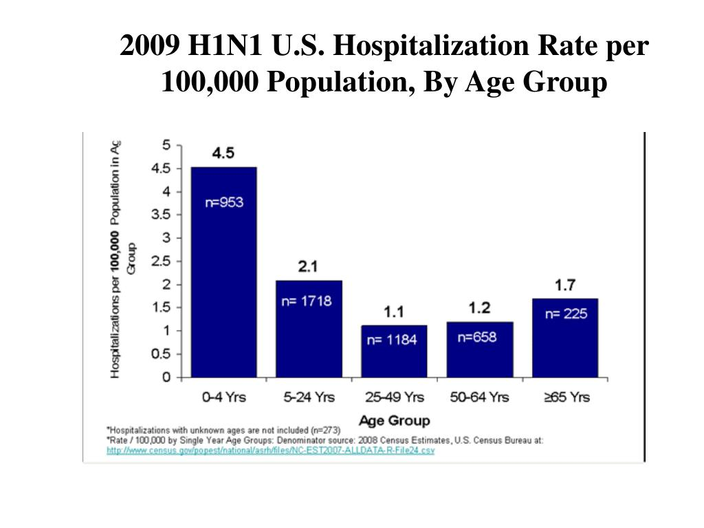 2009 H1N1 U.S. Hospitalization Rate per 100,000 Population, By Age Group
