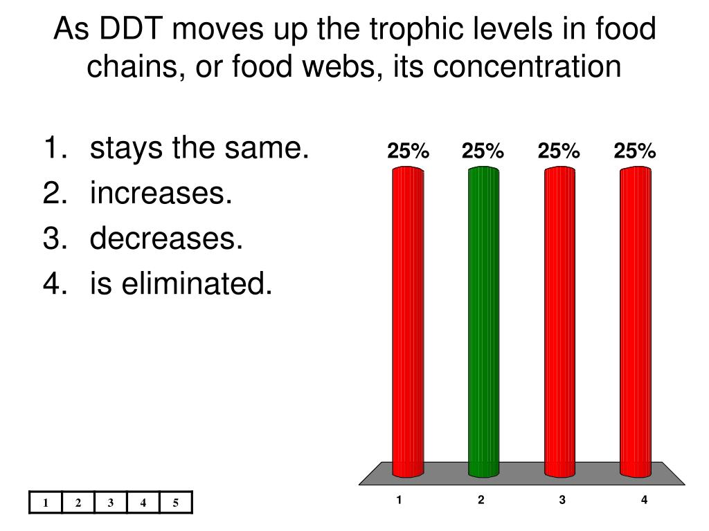 As DDT moves up the trophic levels in food chains, or food webs, its concentration