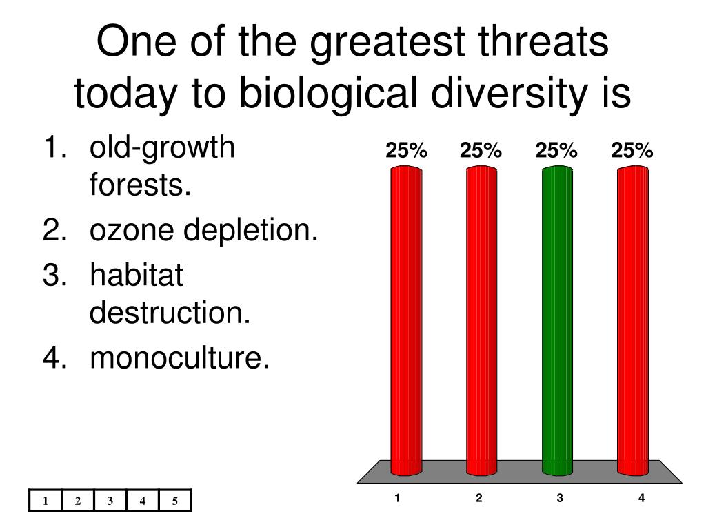 One of the greatest threats today to biological diversity is