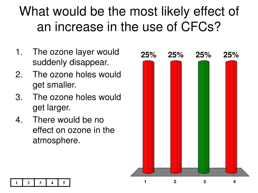 What would be the most likely effect of an increase in the use of CFCs?