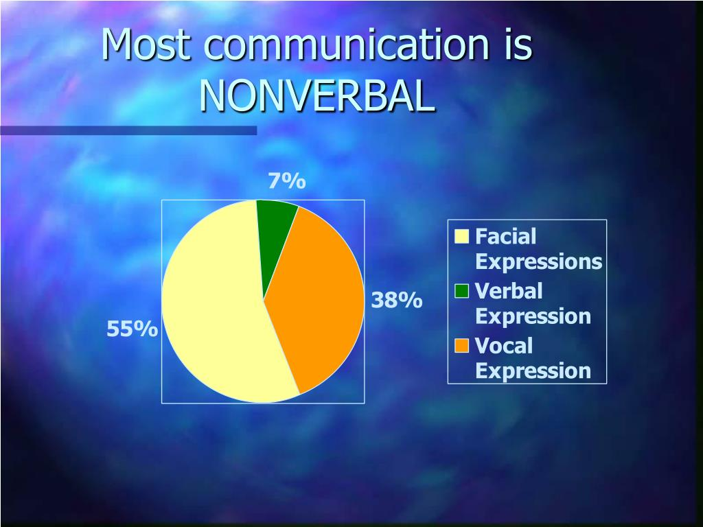 Most communication is NONVERBAL