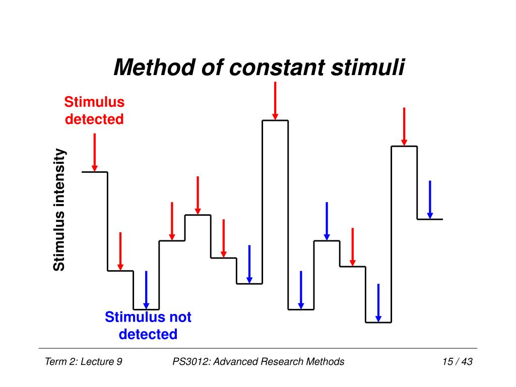 method of constant stimuli A description of deficiencies in the method of constant stimuli, published by levison and restle (1968), was criticized as logically invalid by sekuler and erlebacher (1971), who then.