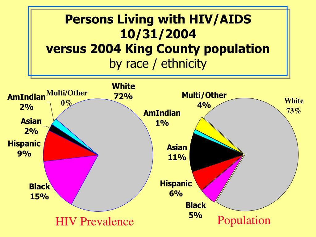 Persons Living with HIV/AIDS 10/31/2004