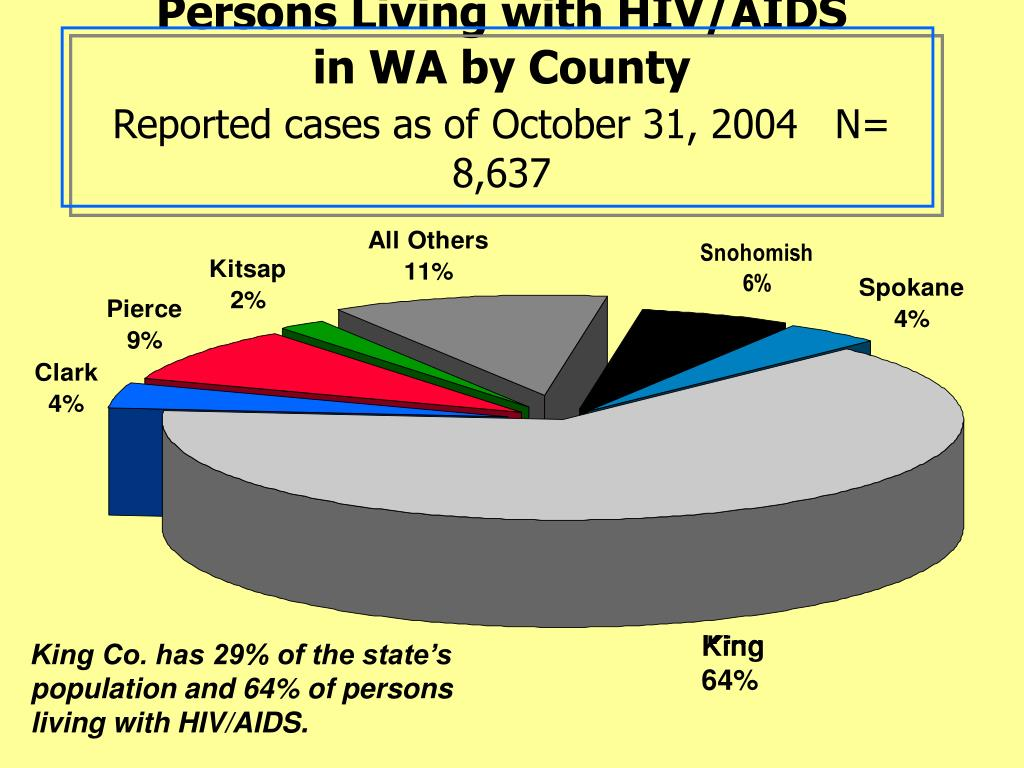 Persons Living with HIV/AIDS