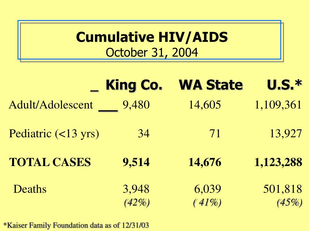 Cumulative HIV/AIDS