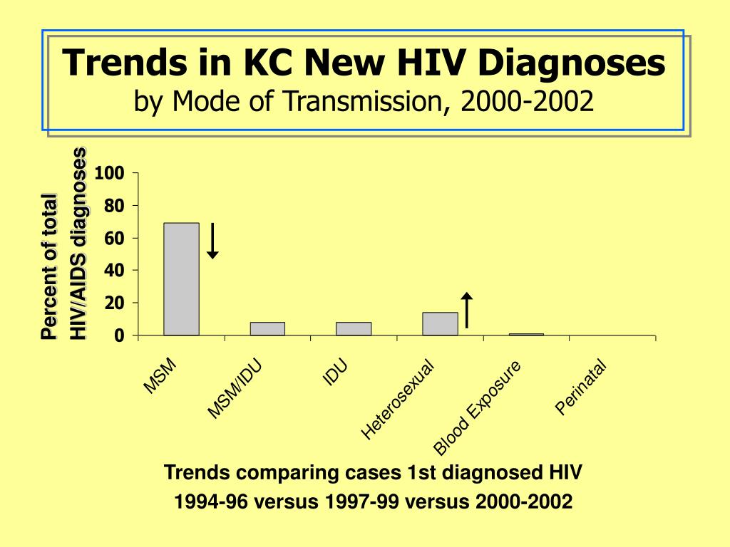 Trends in KC New HIV Diagnoses