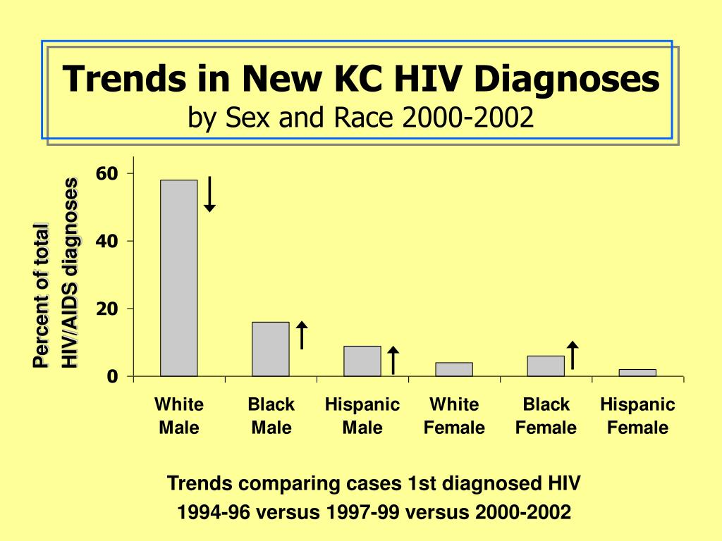 Trends in New KC HIV Diagnoses