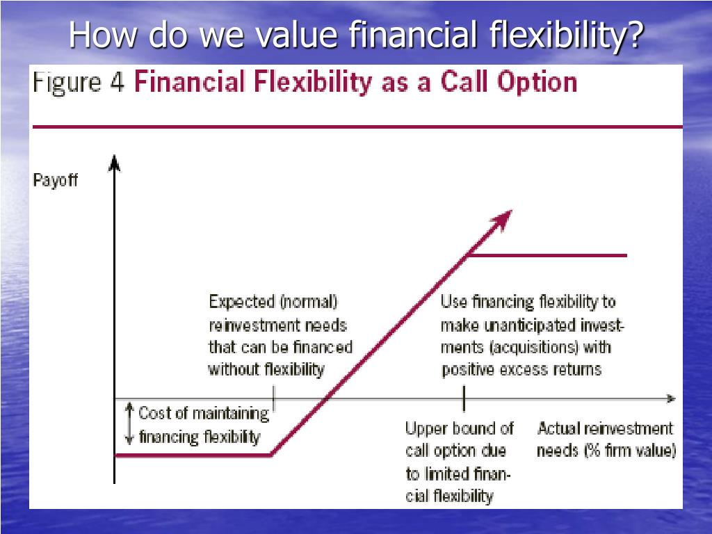 financial flexibility The degree of labour market flexibility is the speed with which labour markets adapt to fluctuations and changes in society,  financial or wage flexibility.