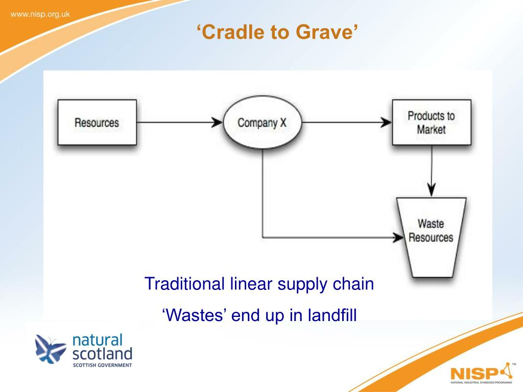 'Cradle to Grave'