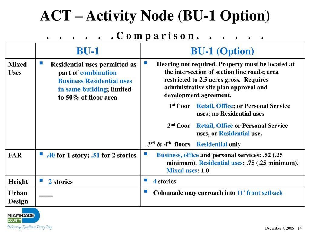 ACT – Activity Node (BU-1 Option)