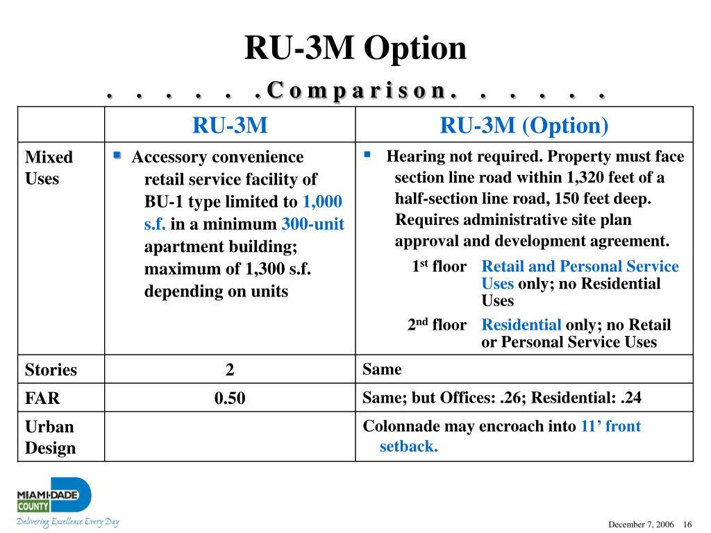 RU-3M Option