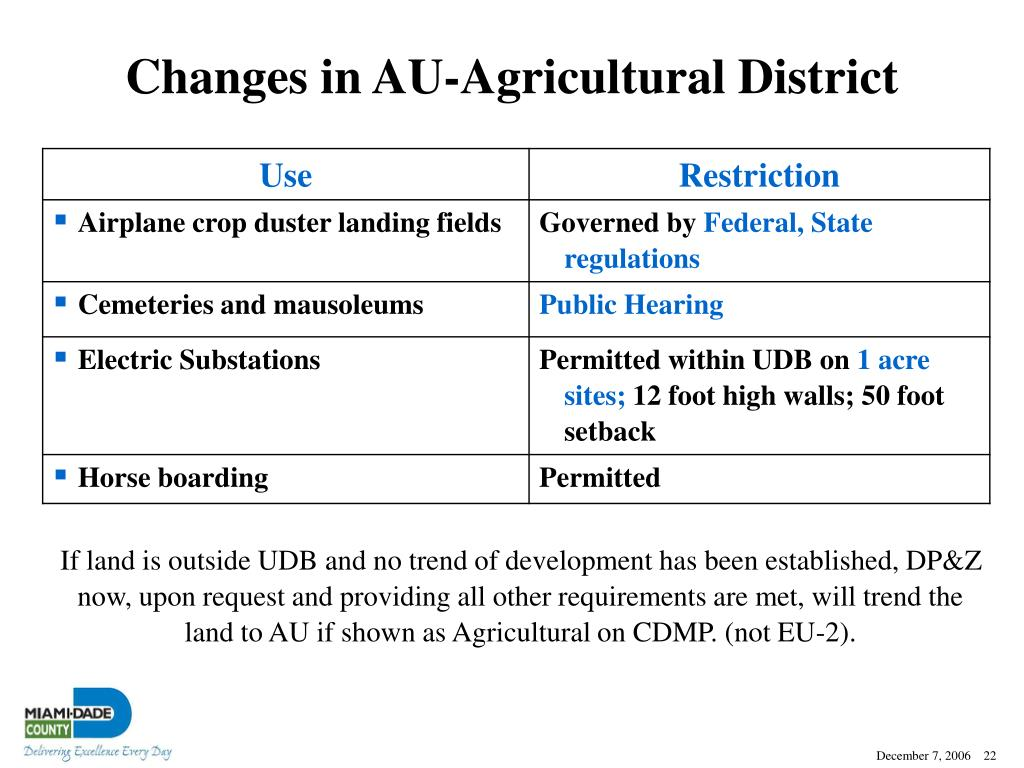 Changes in AU-Agricultural District