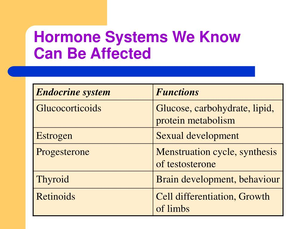 Hormone Systems We Know