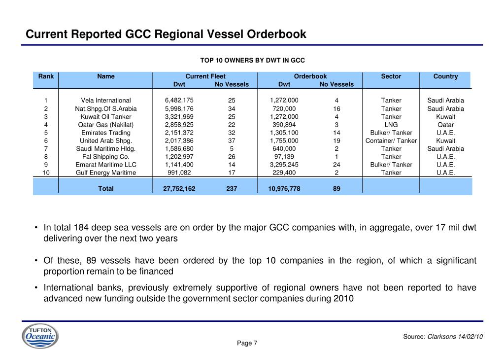 Current Reported GCC Regional Vessel Orderbook