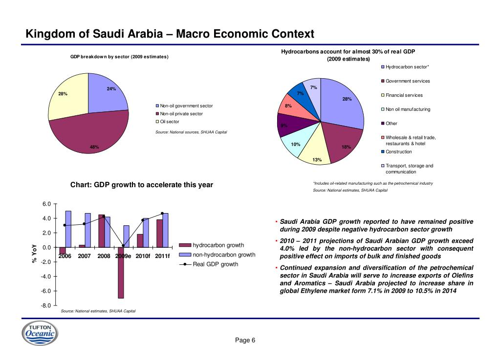 Kingdom of Saudi Arabia – Macro Economic Context