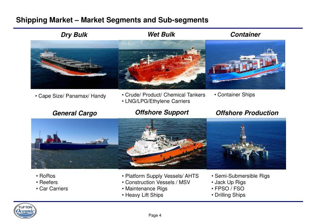 Shipping Market – Market Segments and Sub-segments