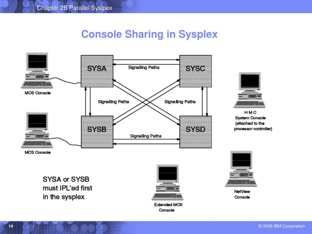 Console Sharing in Sysplex