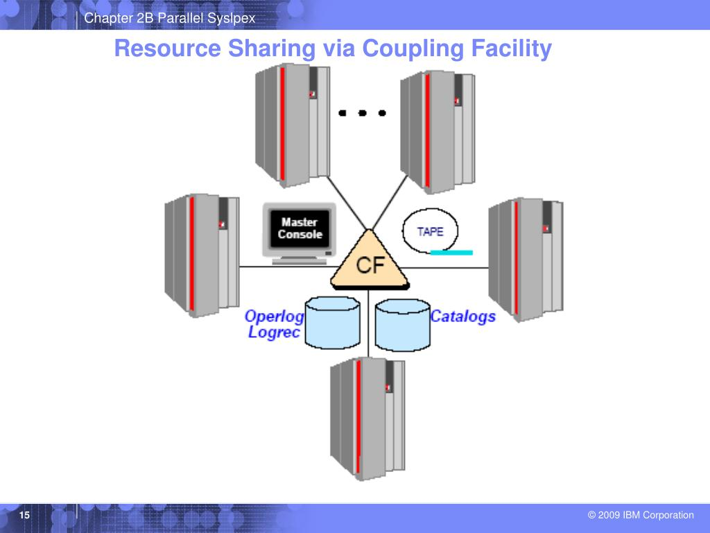 Resource Sharing via Coupling Facility