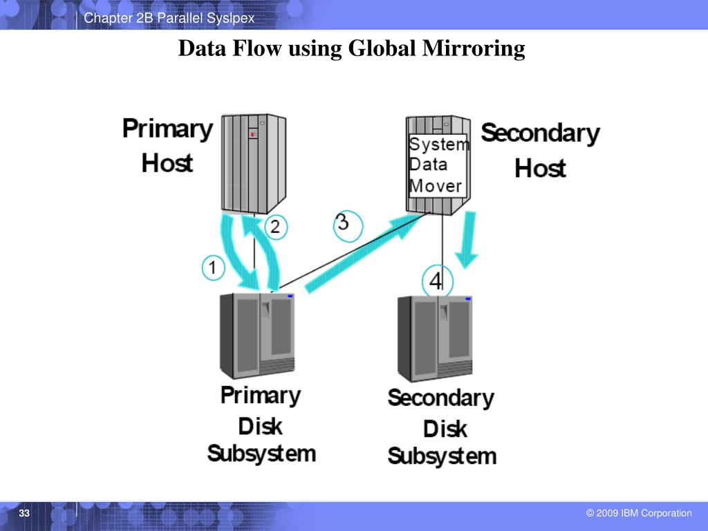 Data Flow using Global Mirroring