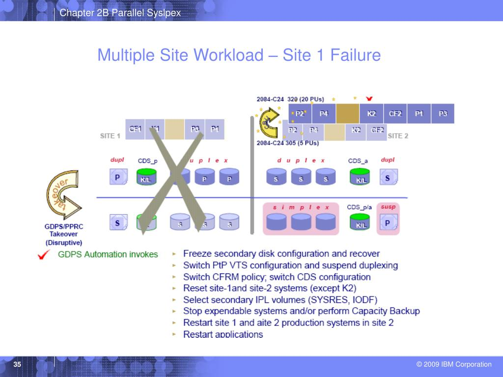 Multiple Site Workload – Site 1 Failure