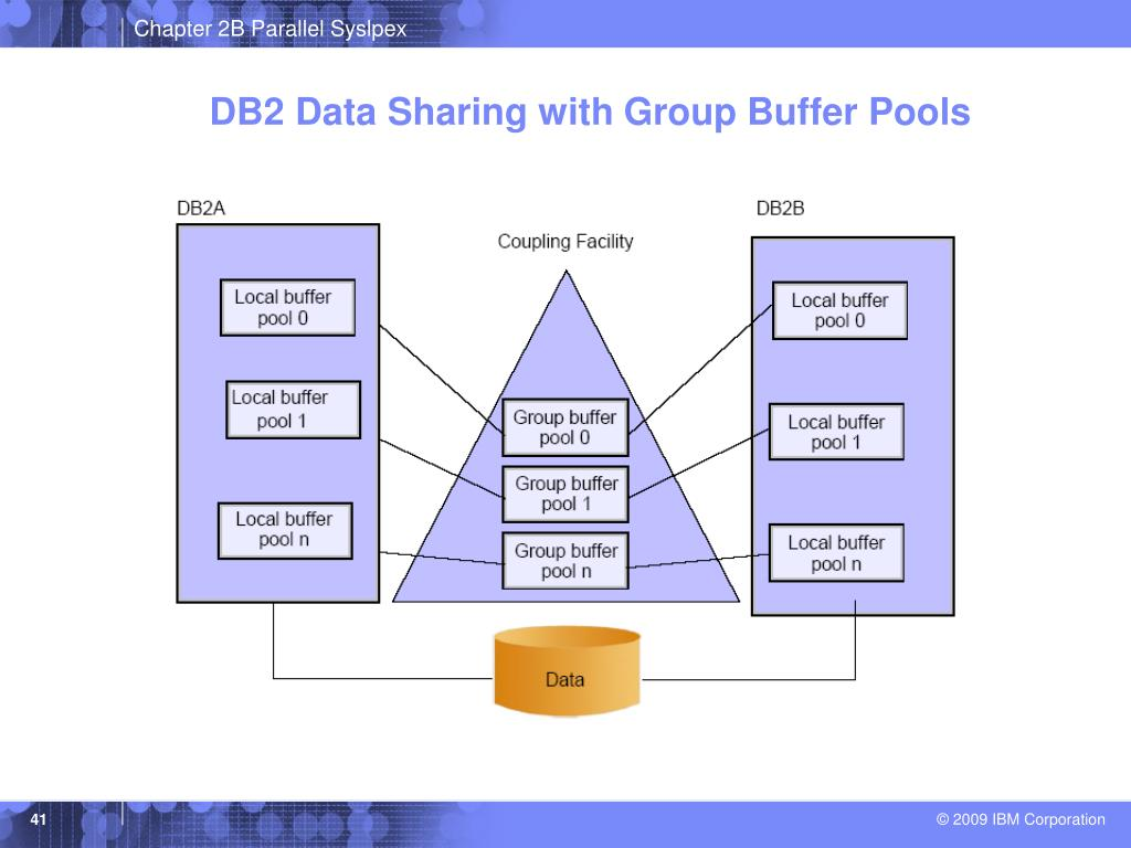 DB2 Data Sharing with Group Buffer Pools