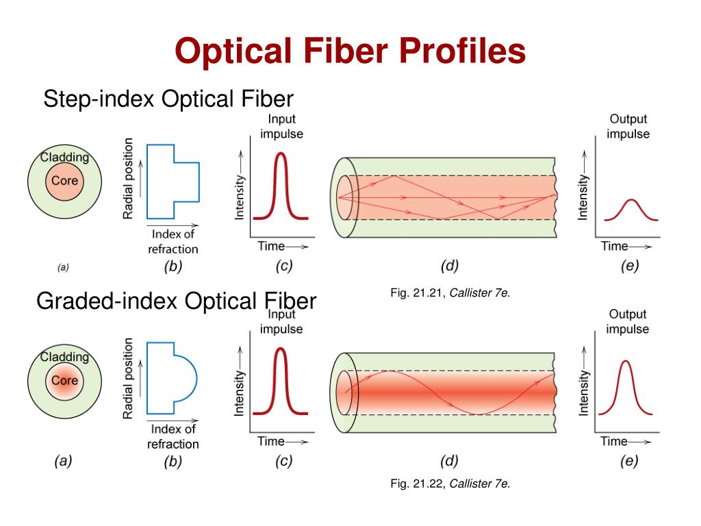 Optical Fiber Profiles