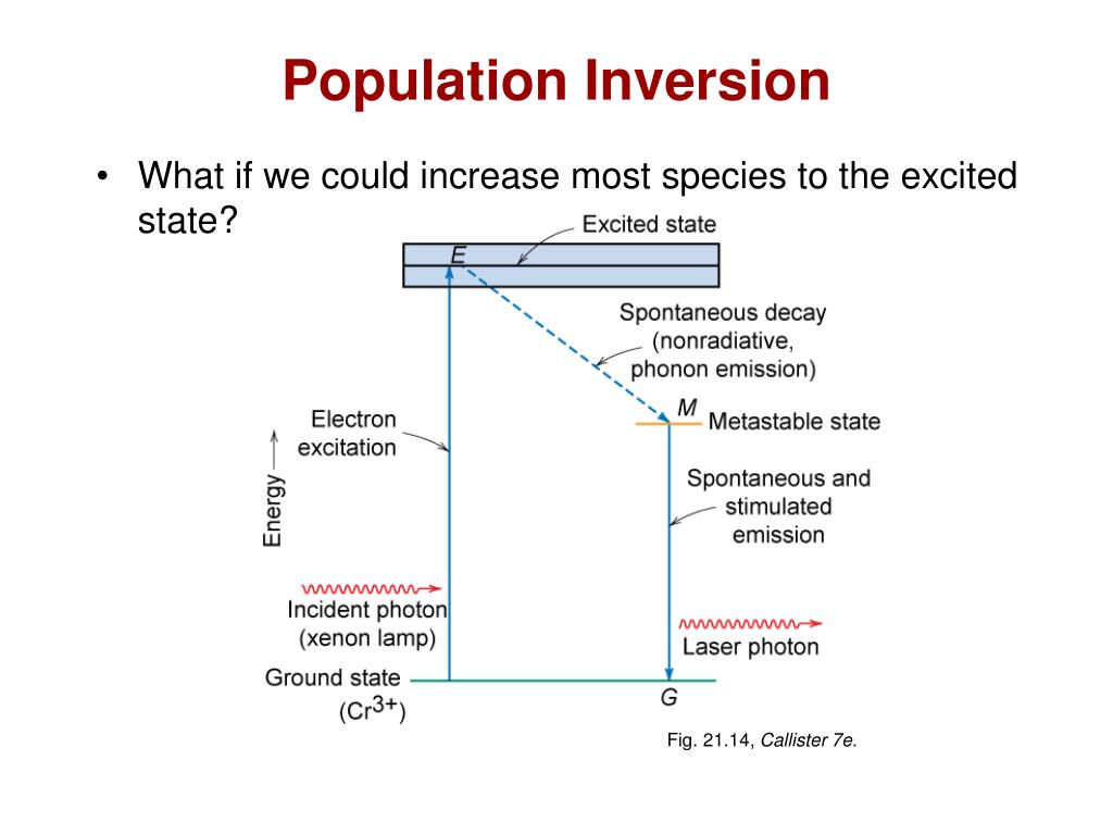 Population Inversion