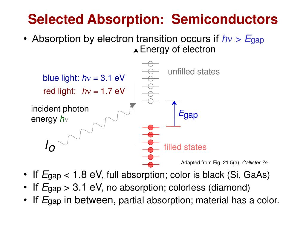 Selected Absorption:  Semiconductors