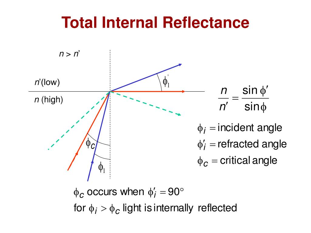 Total Internal Reflectance
