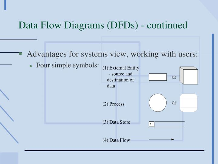 Data flow diagrams dfds continued