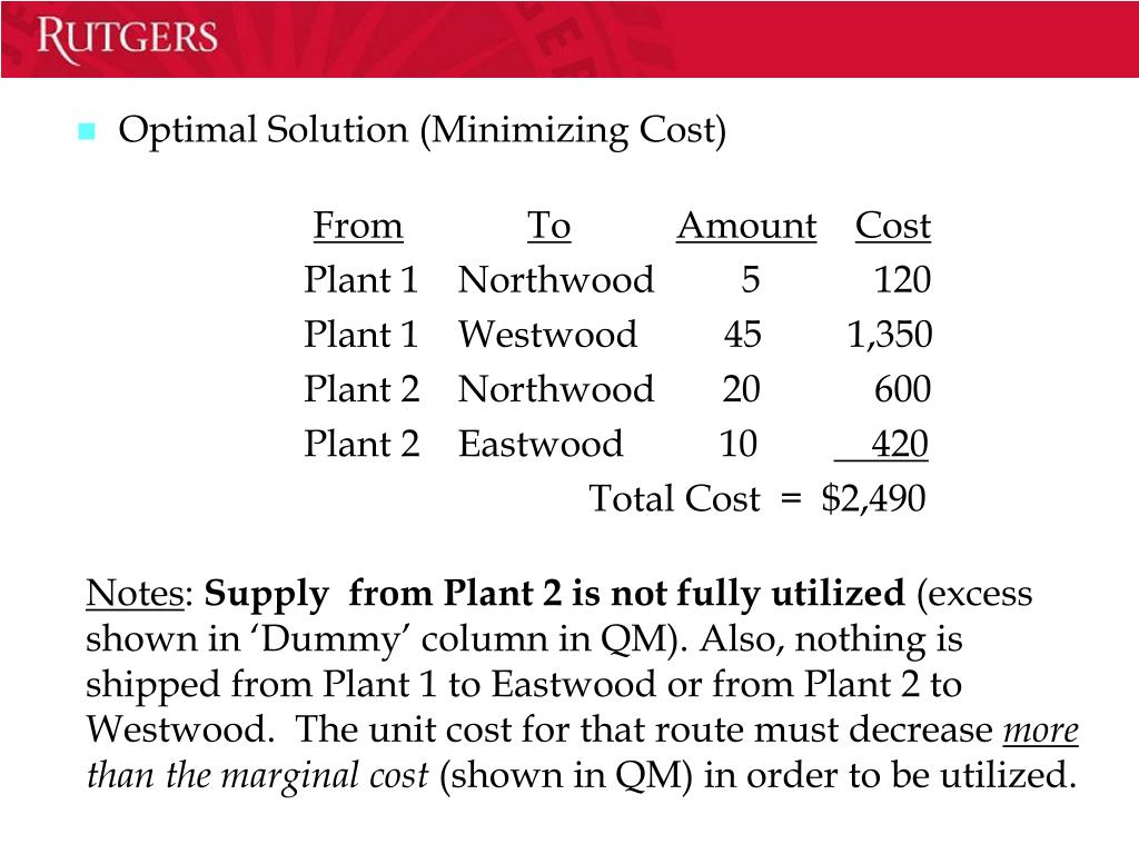 Optimal Solution (Minimizing Cost)