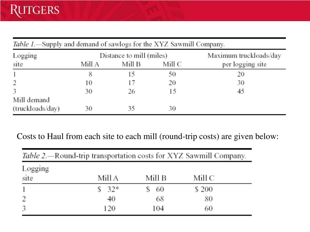 Costs to Haul from each site to each mill (round-trip costs) are given below: