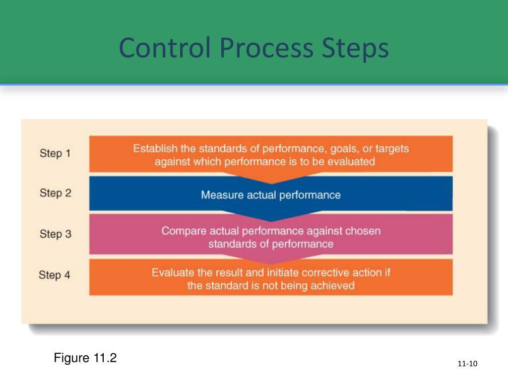 Control Process Steps