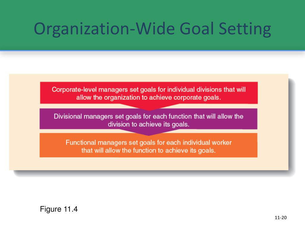 Organization-Wide Goal Setting