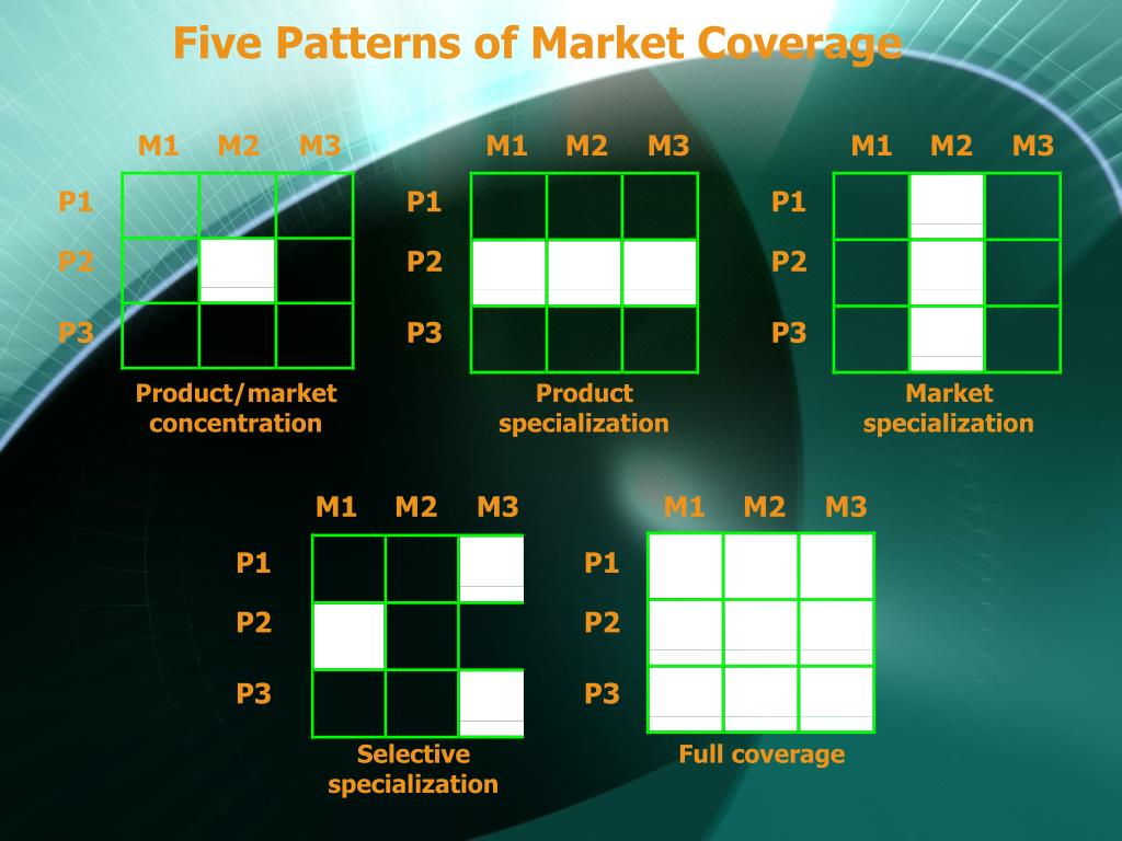 Five Patterns of Market Coverage