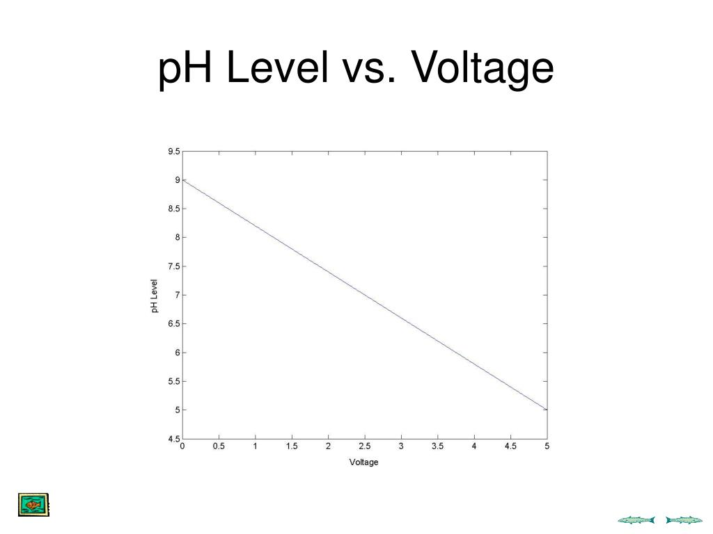 pH Level vs. Voltage