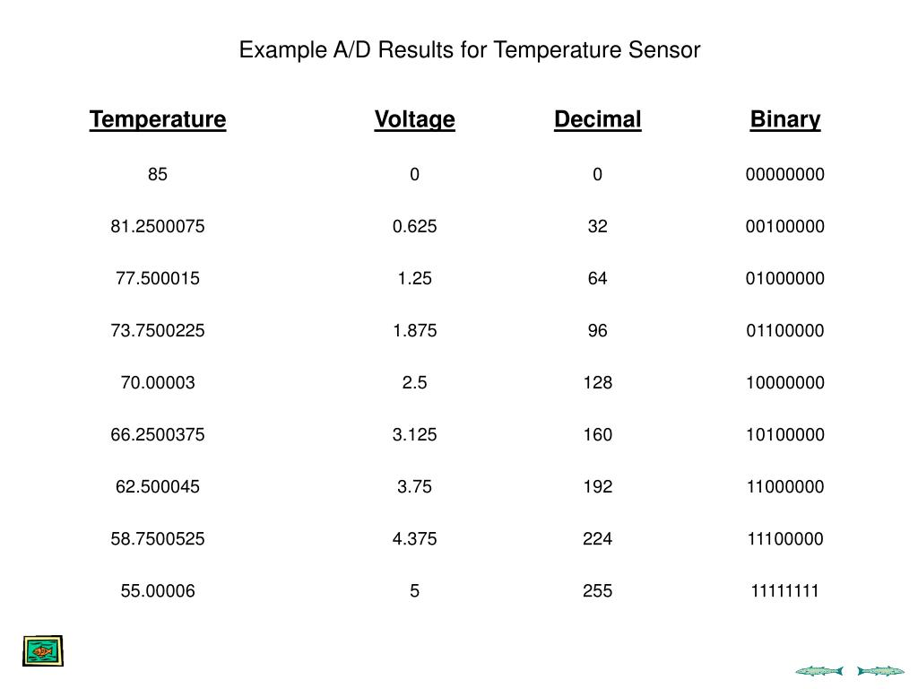 Example A/D Results for Temperature Sensor